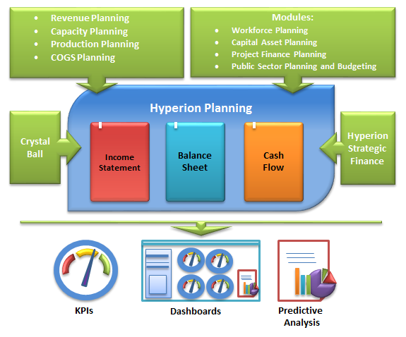 Figure 1 Oracle Hyperion Enterprise Financial Planning Suite And Additional  Options.
